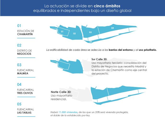 infografía Operación Chamartín