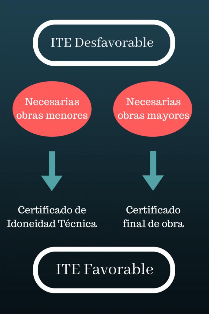Gráfica de cuándo es necesario el Certificado de Idoneidad Técnica