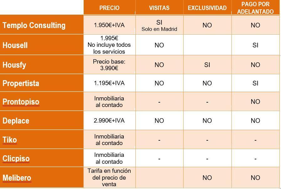tabla de precios y tarifas de inmobiliarias