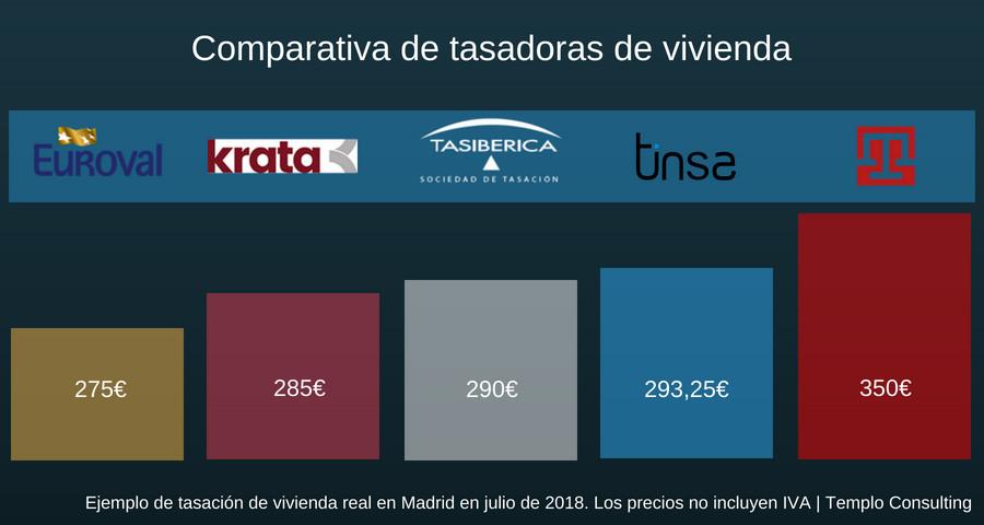 comparativa de tasadoras de vivienda