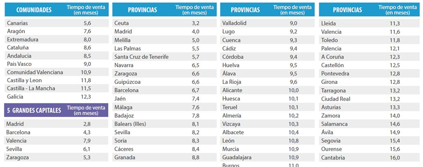 Tiempo estimado de venta por provincias