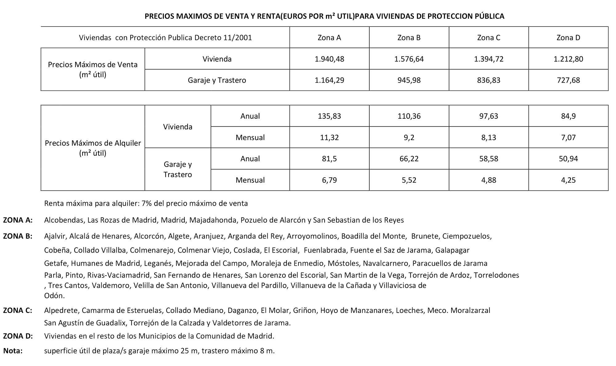 Tablas precios máximos de venta y renta para las VPP en Madrid