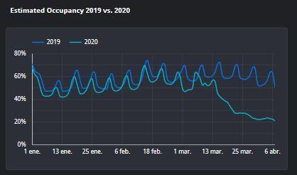 Grafica sobre la evolucion de la demanda de pisos turisticos en 2019 y 2020.