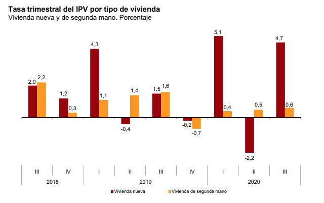 Tasa trimestral del IVP por tipología de inmuebles en 2020